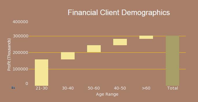 financial dashboard waterfall chart