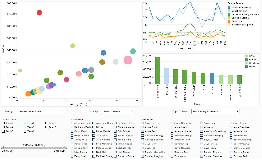 Designing Dashboards Data Dashboard Examples Inetsoft