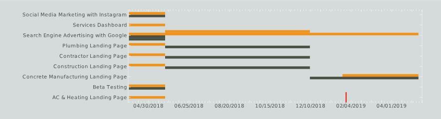 gantt chart for project management