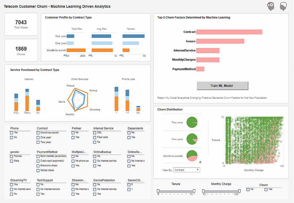 Machine Learning Dashboard | Customer Churn Dashboard