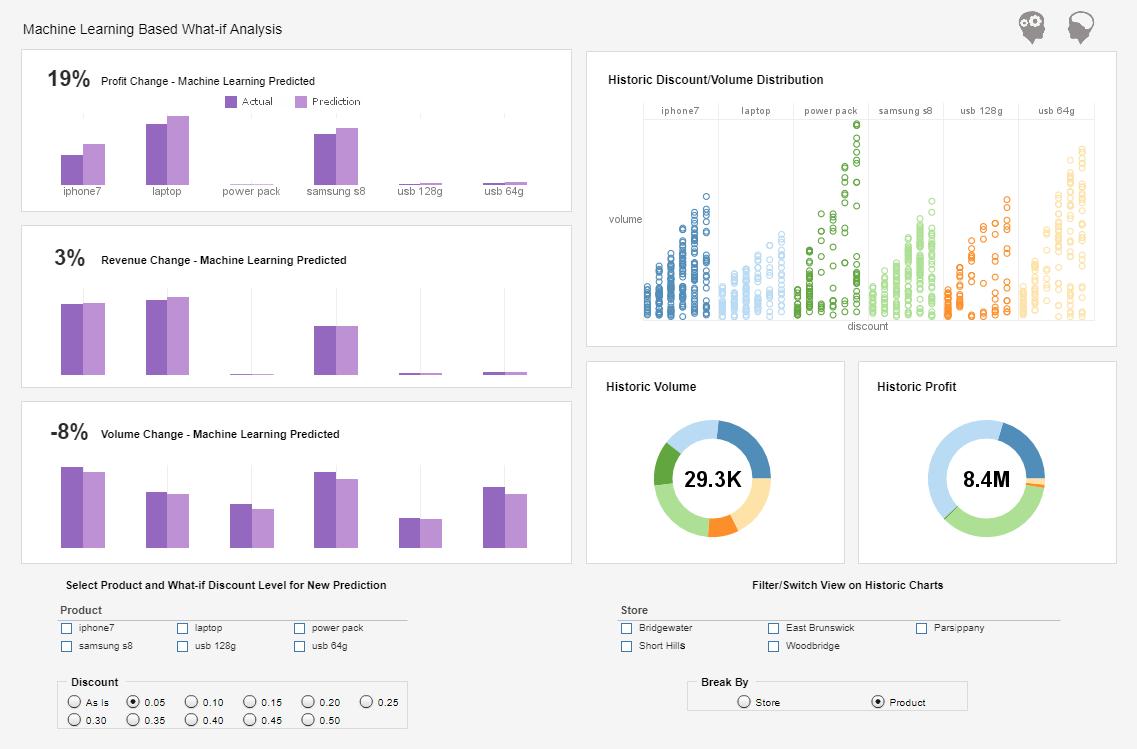 storytelling with machine learning data[