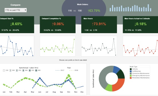 Graphic KPI Dashboard