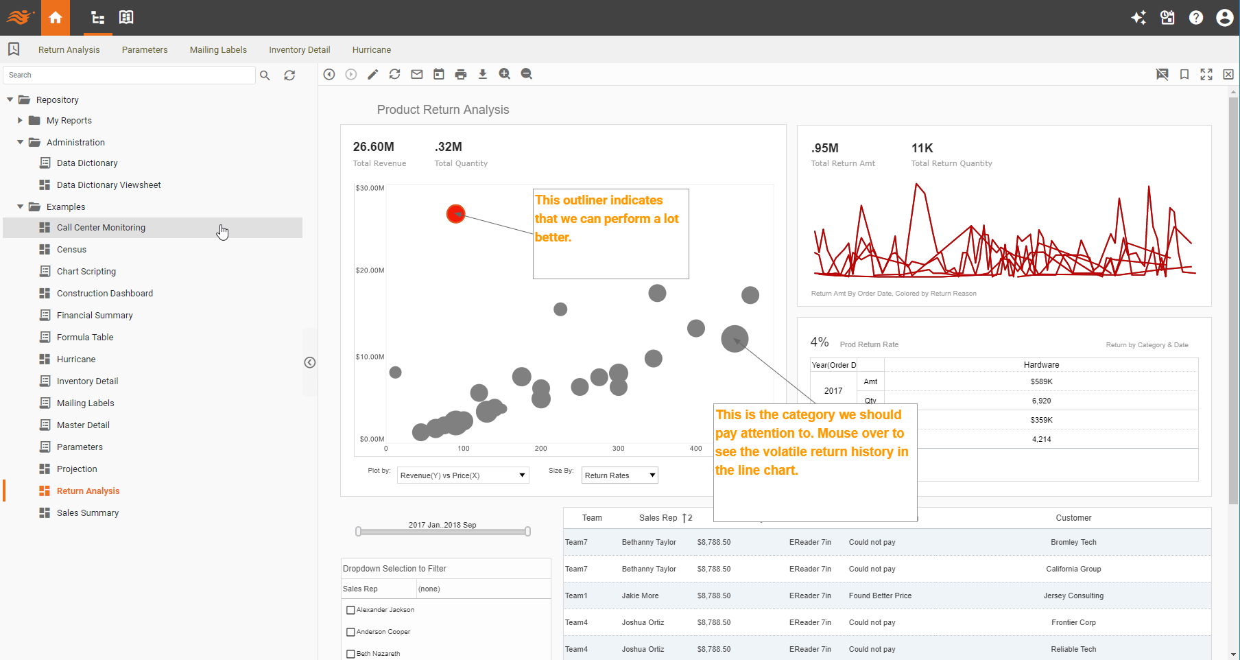 style scope visualization dashboard webapp