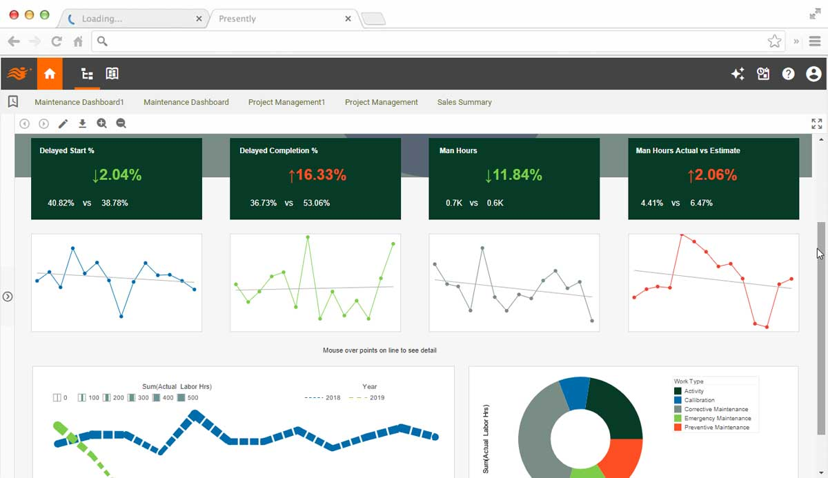 Maintenance and facility management KPI dashboard
