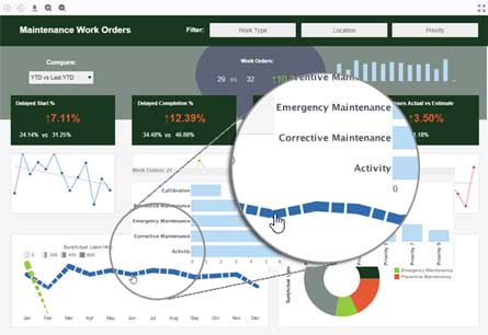 facilities management executive dashboard example