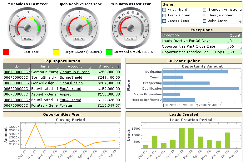 Business Dashboard Examples | Product Features | InetSoft Technology