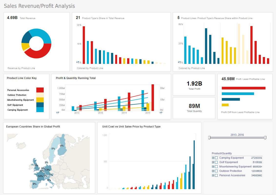 CEO Performance Dashboard Sample