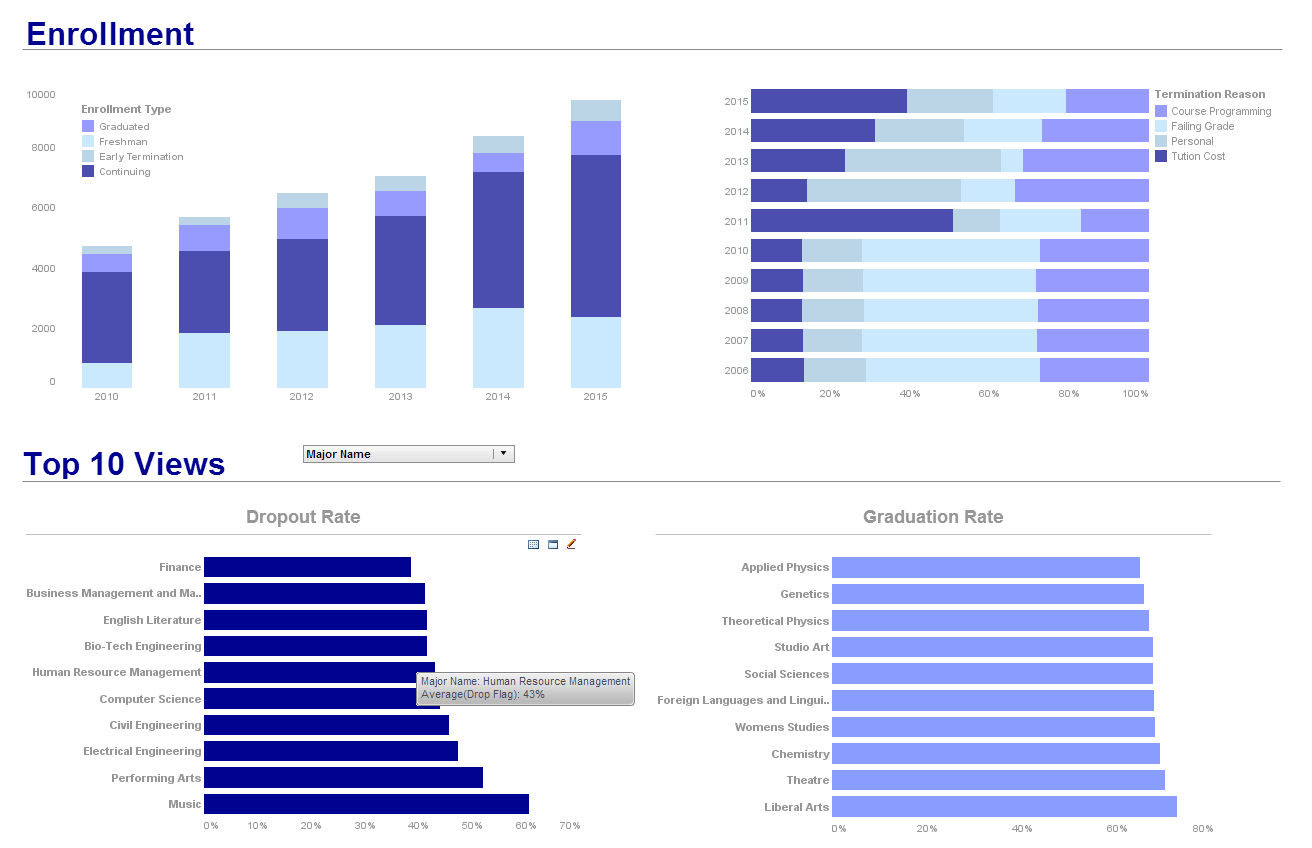 Education Dashboard  Examples Of Financial Reports