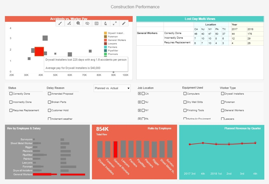 construction dashboards & reports