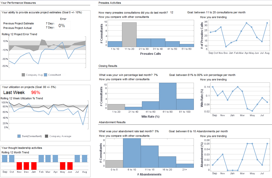 Consultant Performance Dashboard