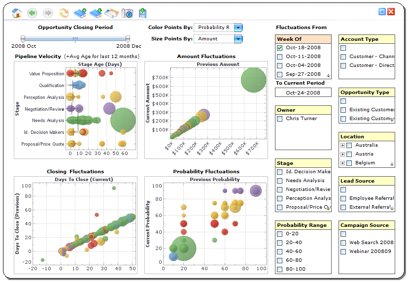 Executive Dashboard Analysis Software
