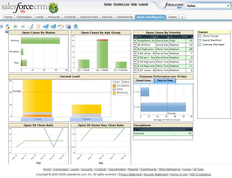 Salesforce Com Reporting Solutions Salesforce Com