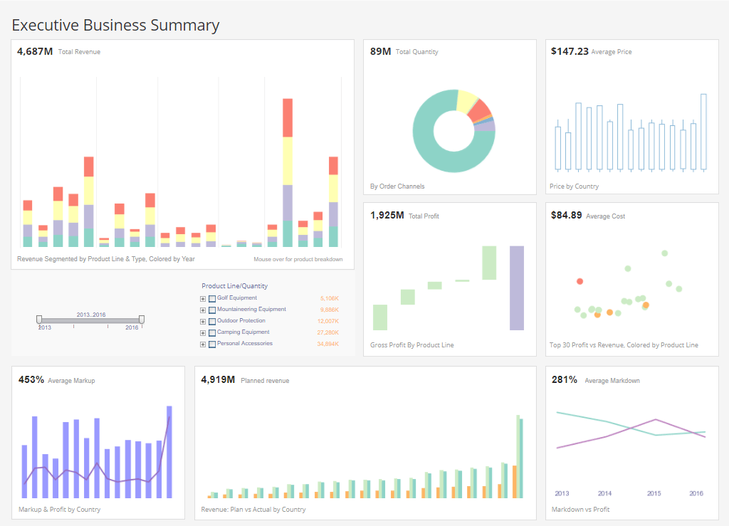 executive summary business dashboard example