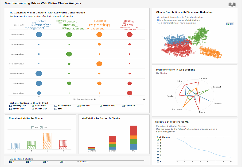 machine learning mashup dashboard example