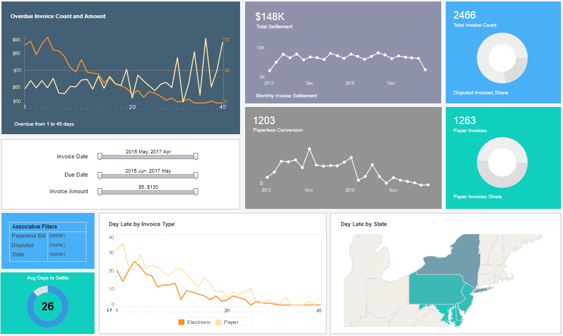 Example of a Visualization Dashboard for OLAP Databases