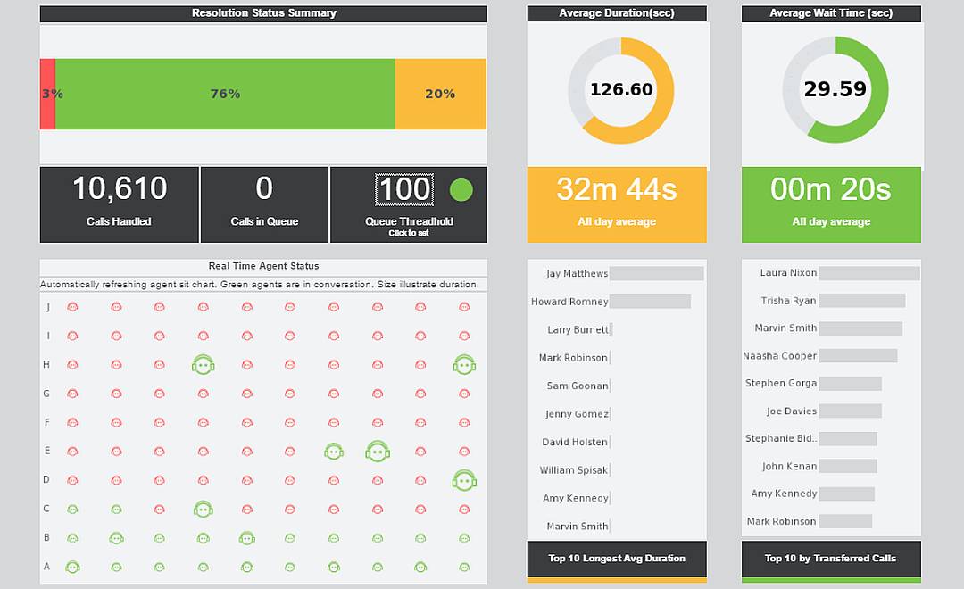 Visualization Dashboards Interactive Dashboard Examples