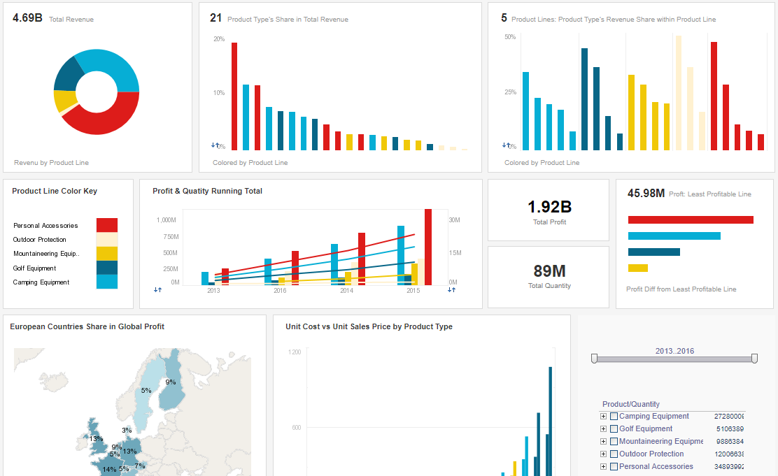 visualization dashboard example