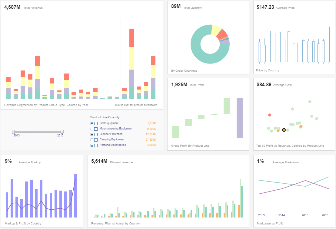 Sales Summary  dashboard