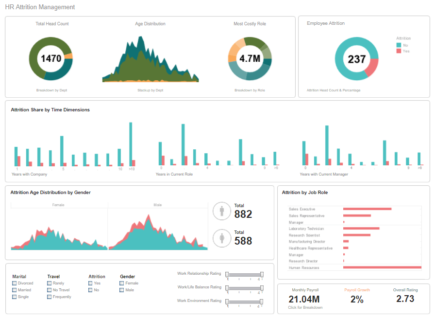 real time HR report example