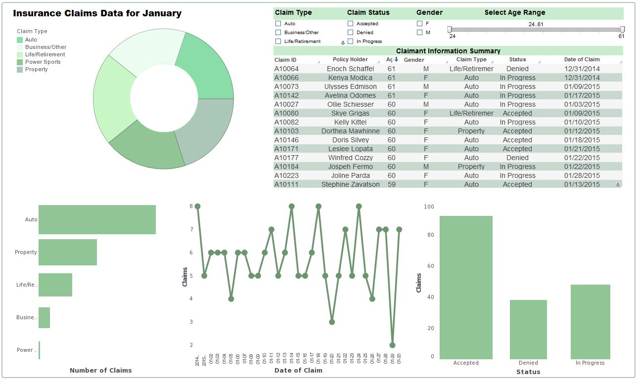 using tabular data in a report product information tabular report data dashboard sample