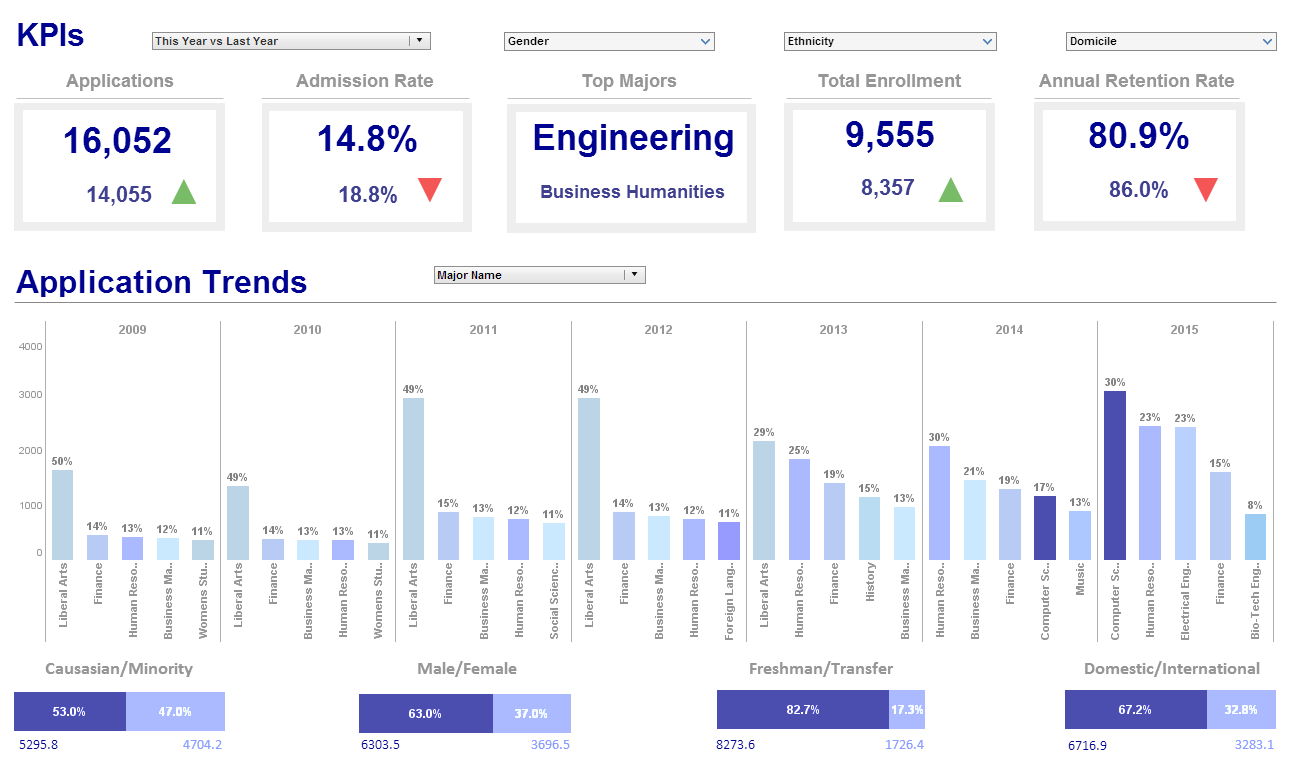 Click To Enlarge This University Dashboard Reporting Example