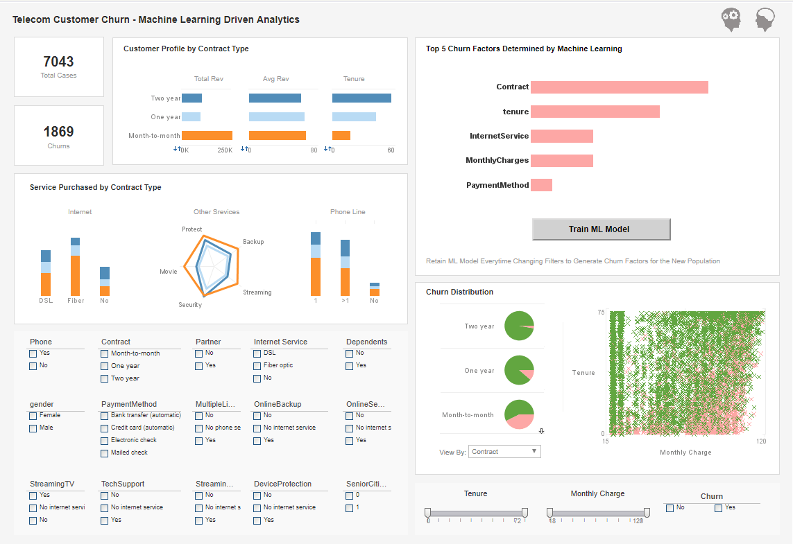 Machine Learning Churn Analytics Example
