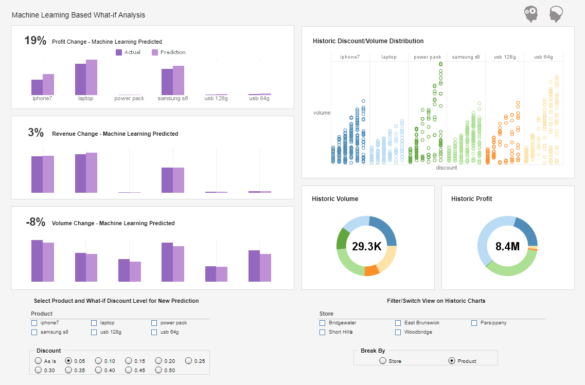 Marketing Predictive Analytics Dashboard Example