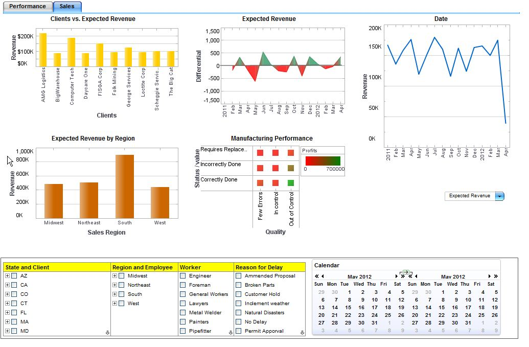 Manufacturing Sales Dashboard Example | InetSoft