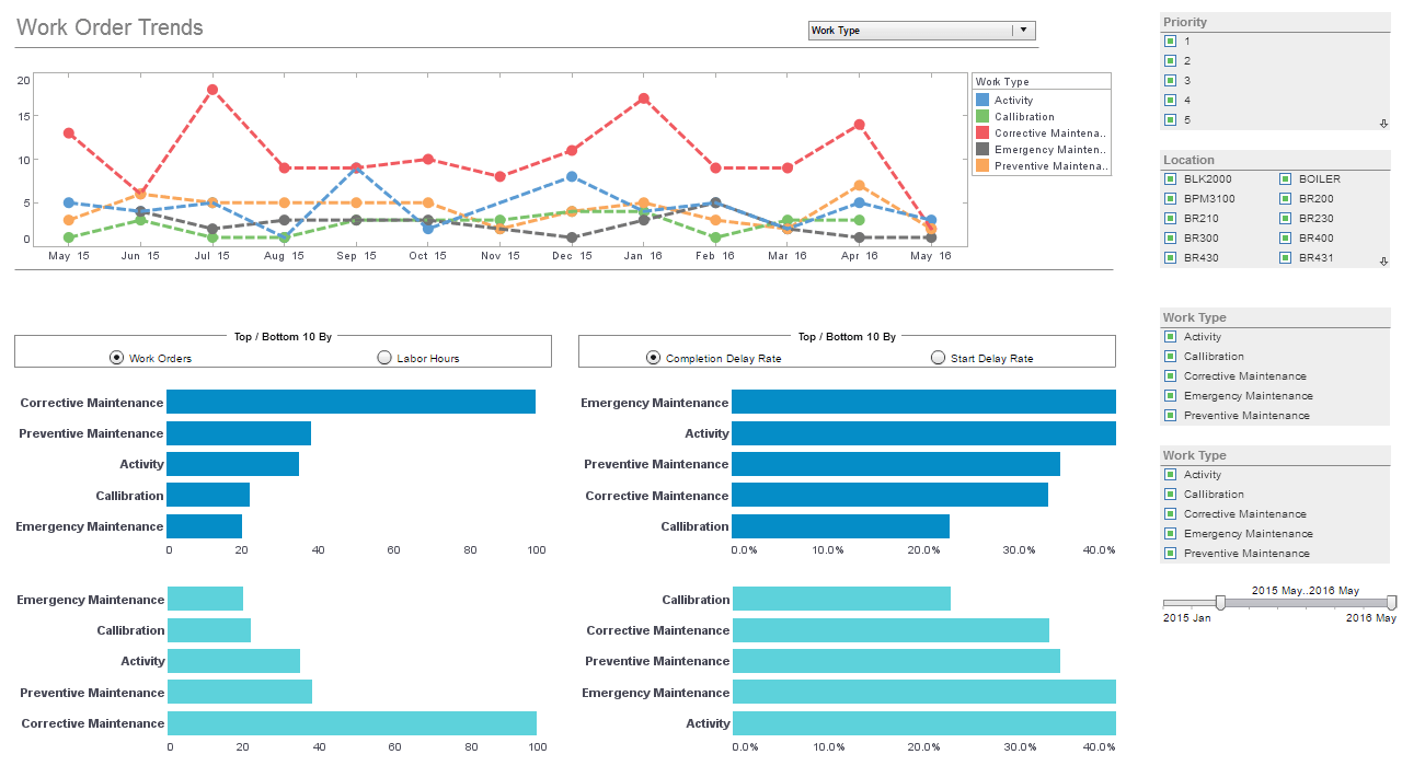 EAM analytical dashboard