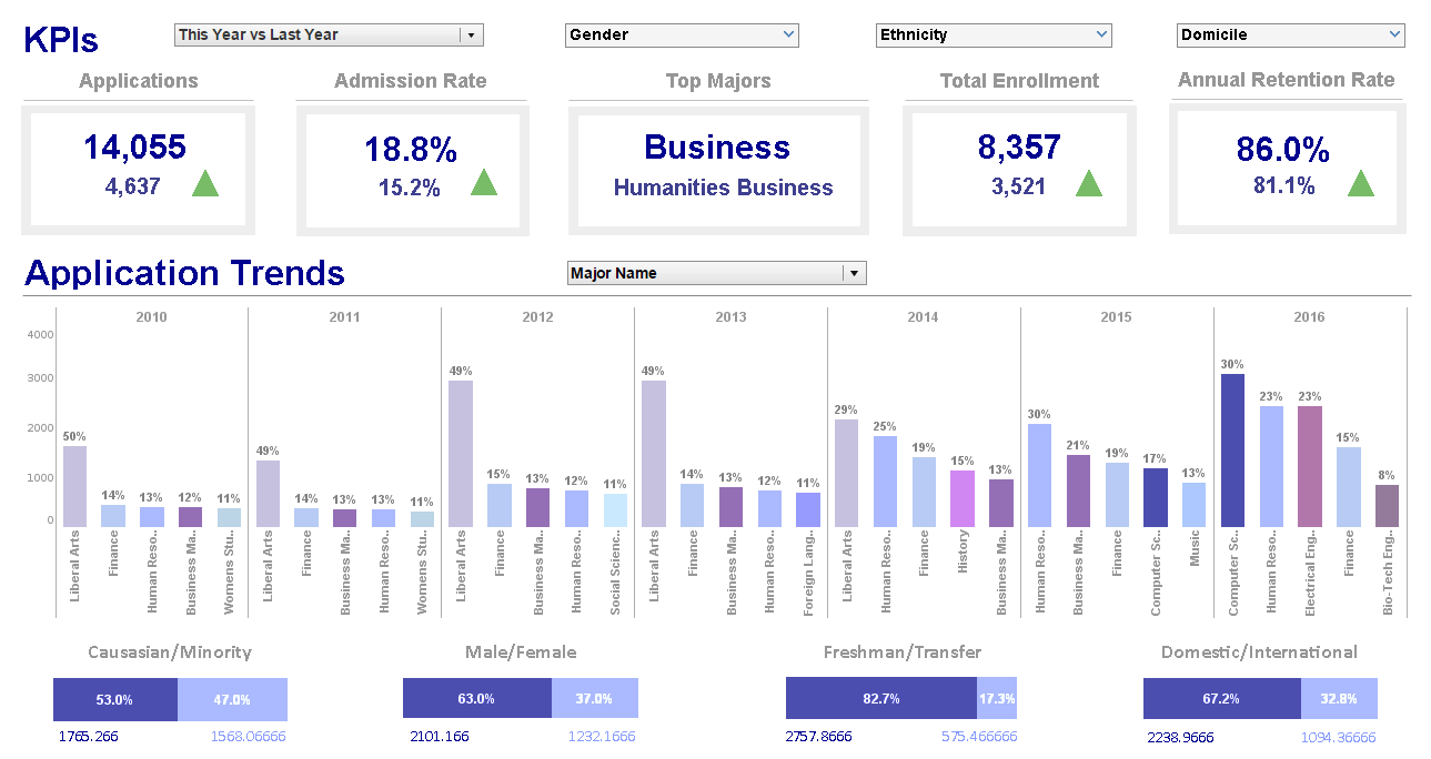Higher Education Dashboard Template