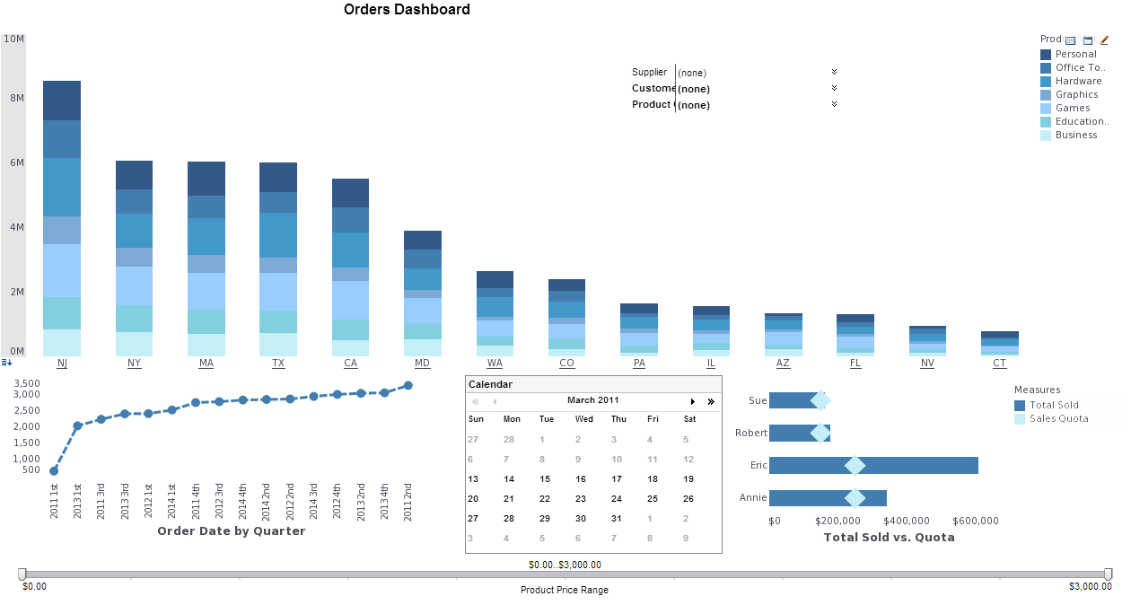 Interactive Orders Dashboard