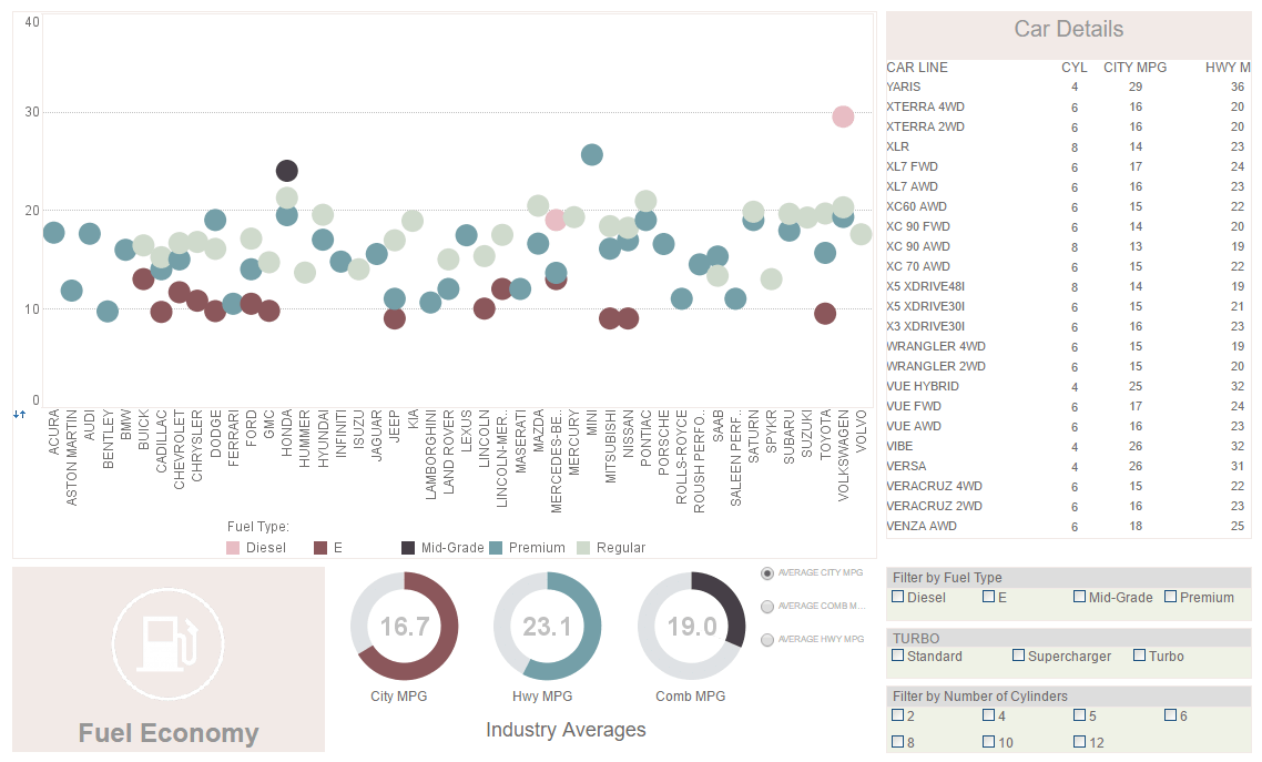 visual data exploration and reporting sample