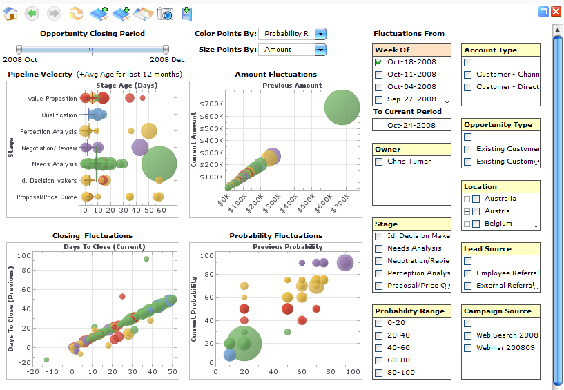 Sales Pipeline Dashboard
