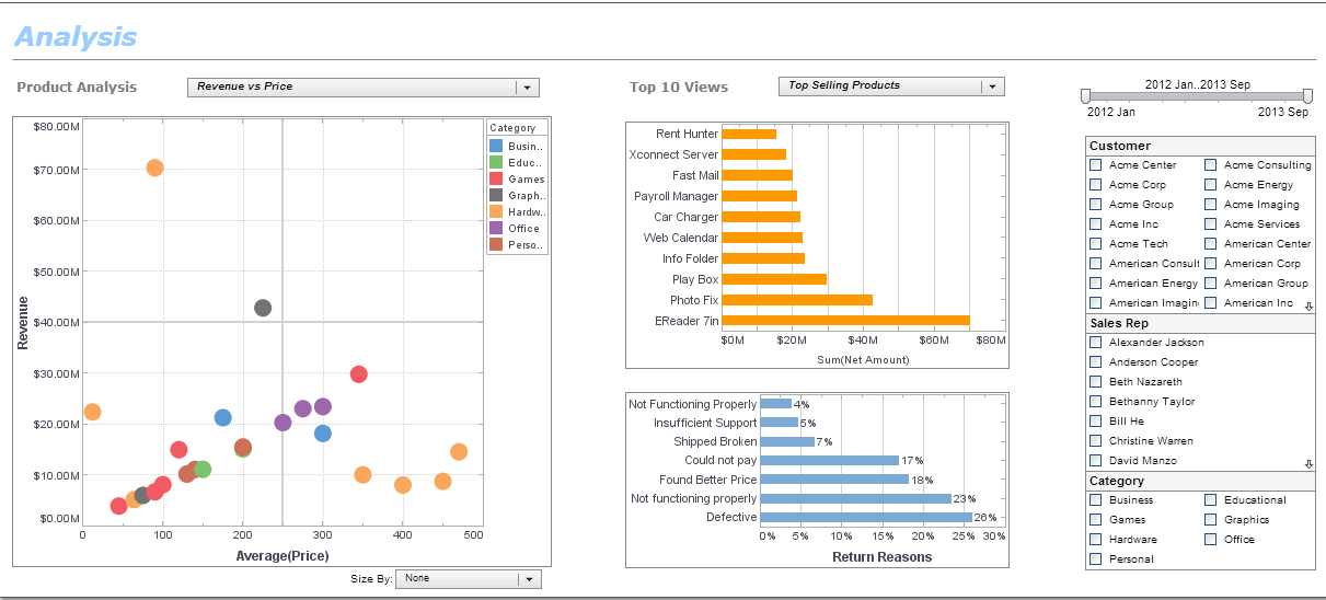 product analysis dashboard