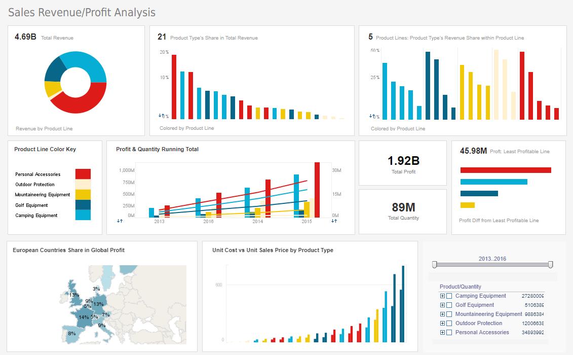 product_performance_dashboard Sales Performance Dashboard Examples on executive summary, qlik sense, business intelligence,