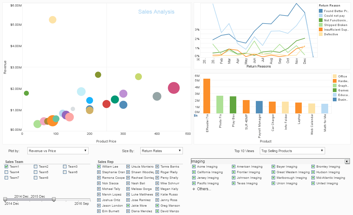 Executive Management Dashboard Example