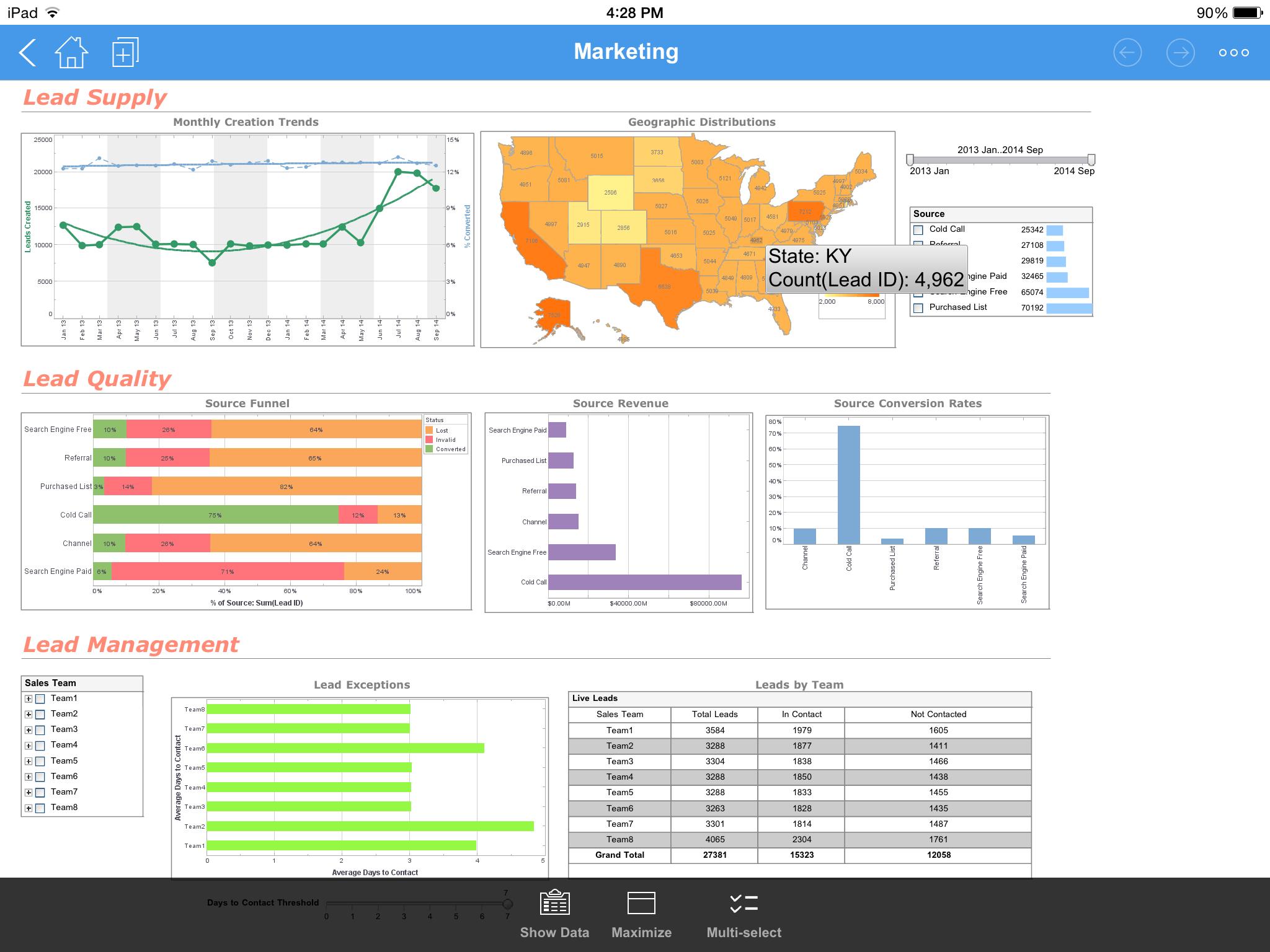 Data Dashboard Examples | InetSoft Technology