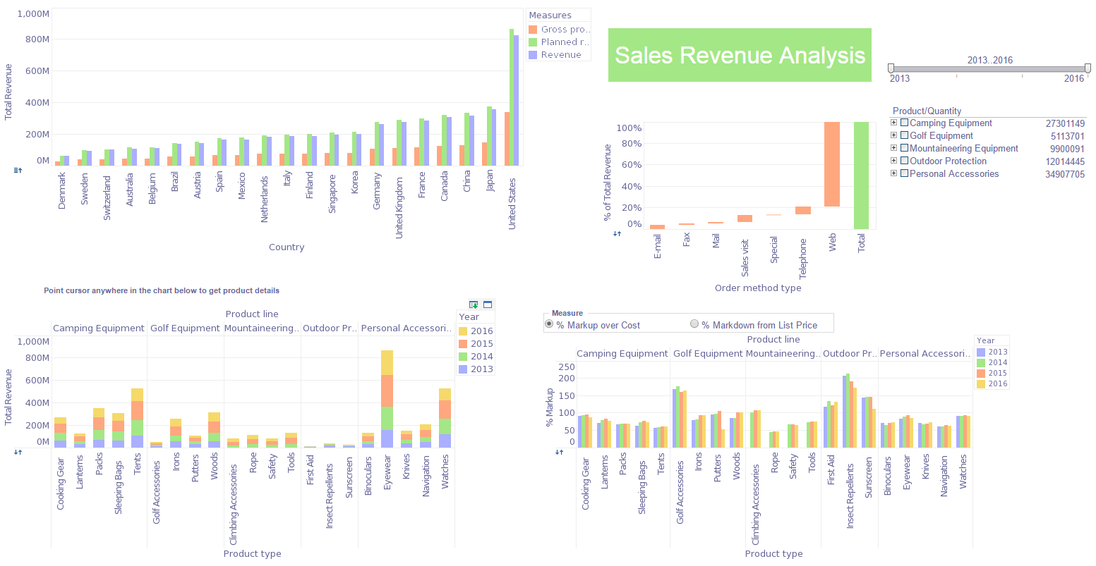 salesforce dashboard example