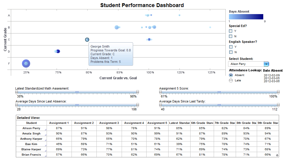 Attendance vs Grades  Dashboard