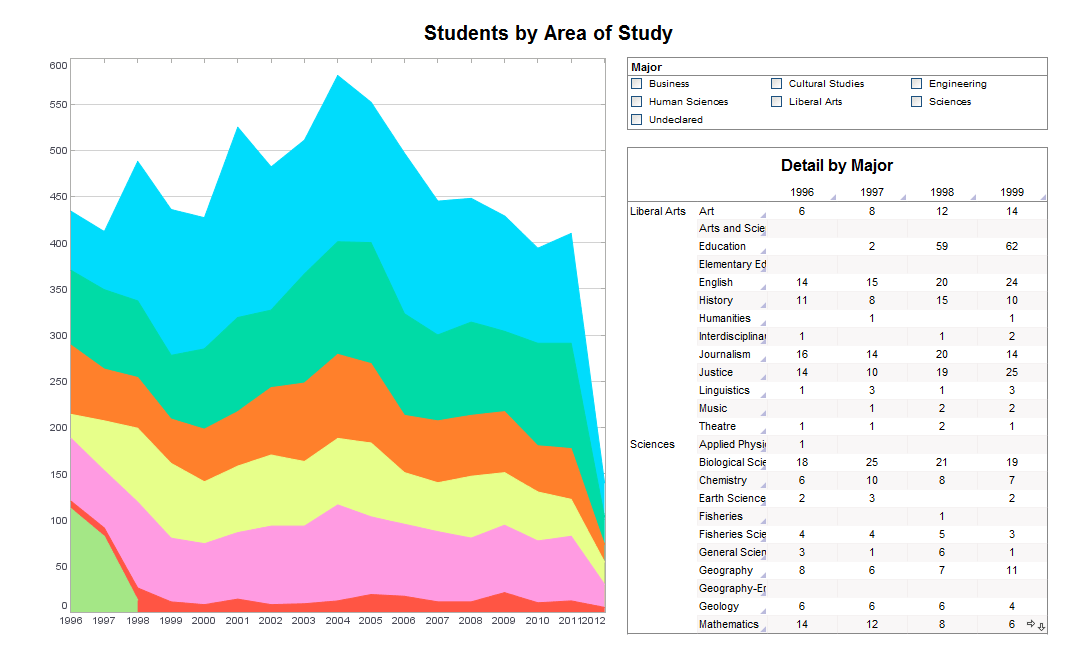 Students by Area of Study