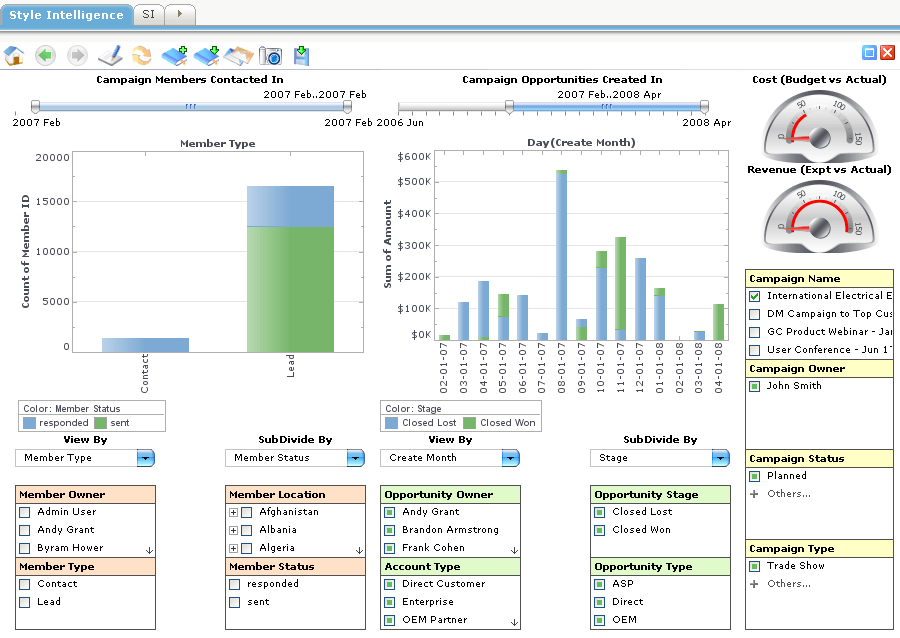 Top management dashboard exles