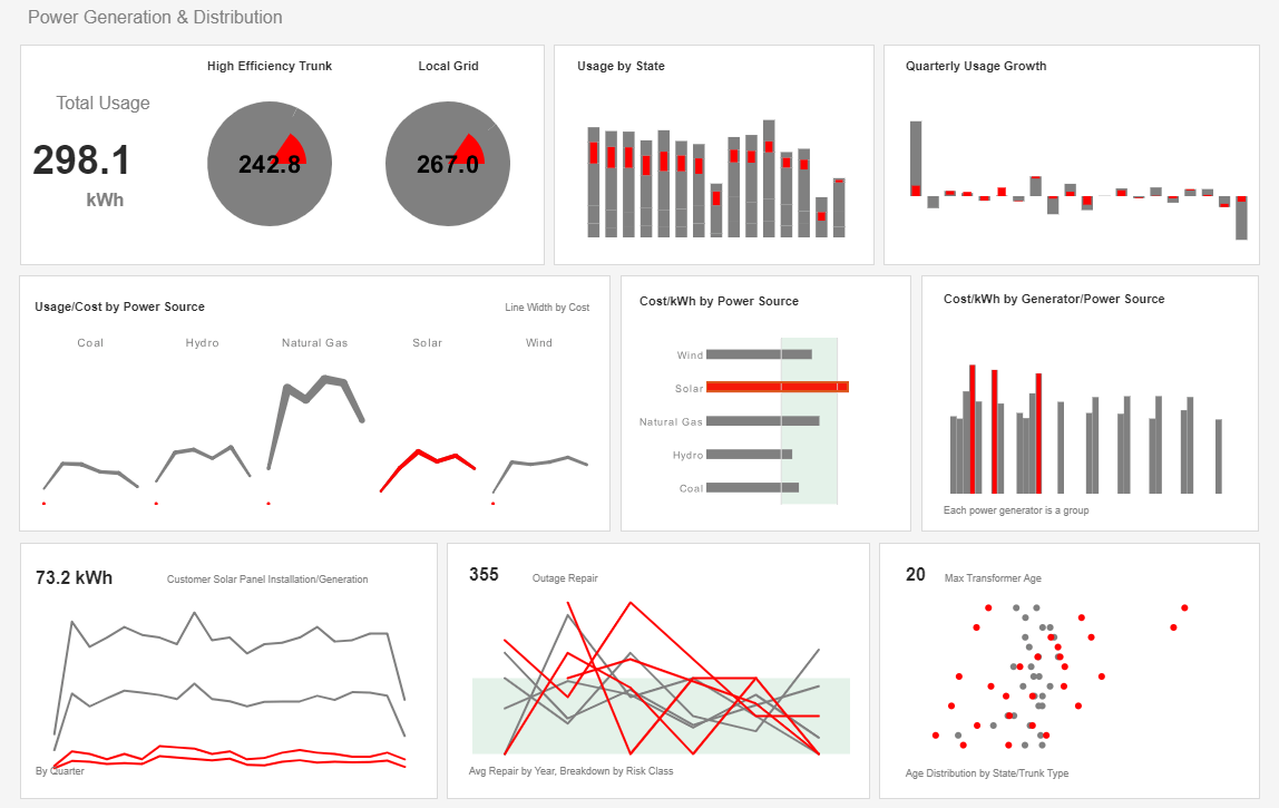 utility industry dashboard example