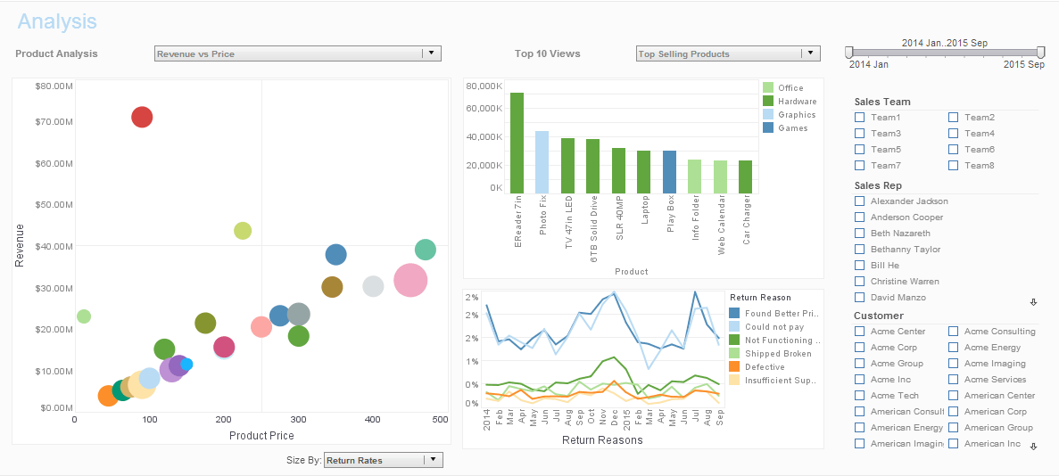 Business Intelligence Dashboard Examples Inetsoft Technology