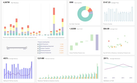 sales KPI dashboard example