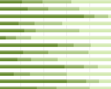 data visualized in a green chart