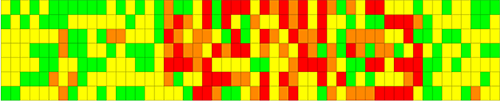 Heat map created with java reporting tool