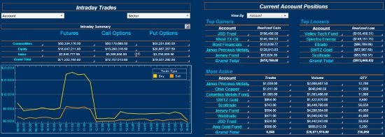 Capital markets dashboard