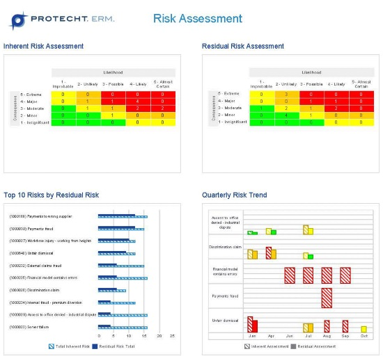 Risk Assessment Dashboard Example