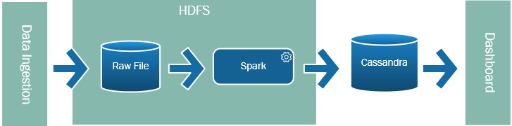 Spark as a replacement for ETL diagram