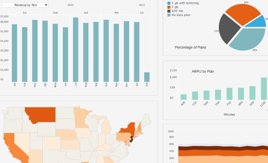 tech dashboards & reports